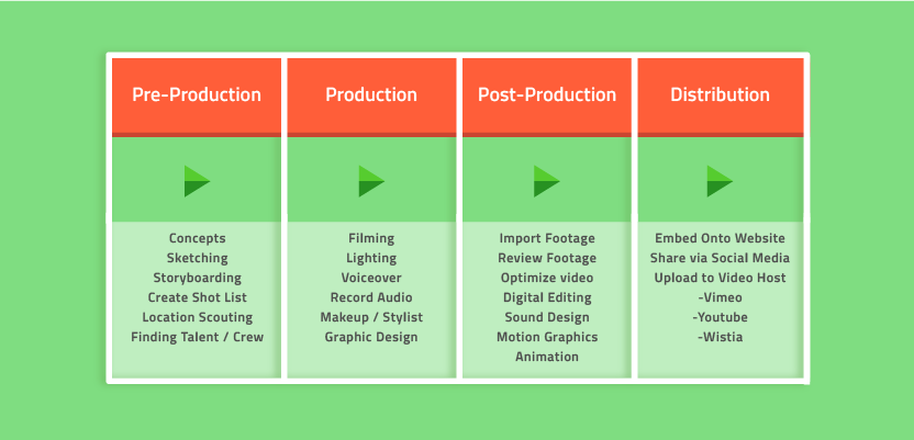 Video Production Process: How Do I Choose a Production Company